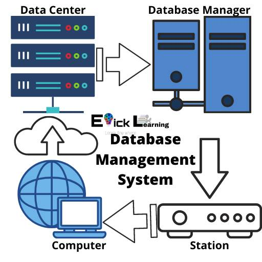 Database management system(dbms) क्या है